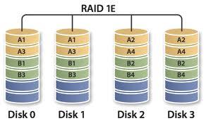 raid 1e